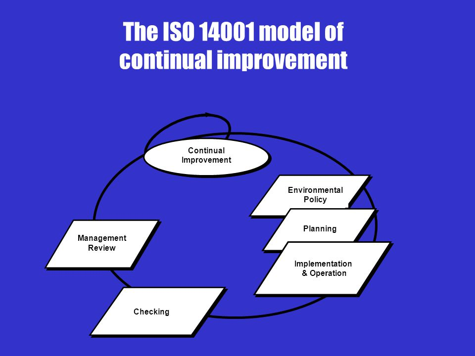The ISO model of continual improvement