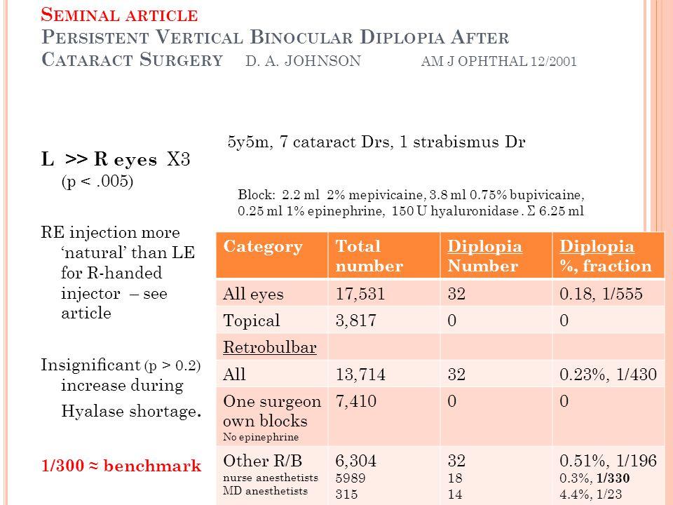 L >> R eyes X3 (p < .005)