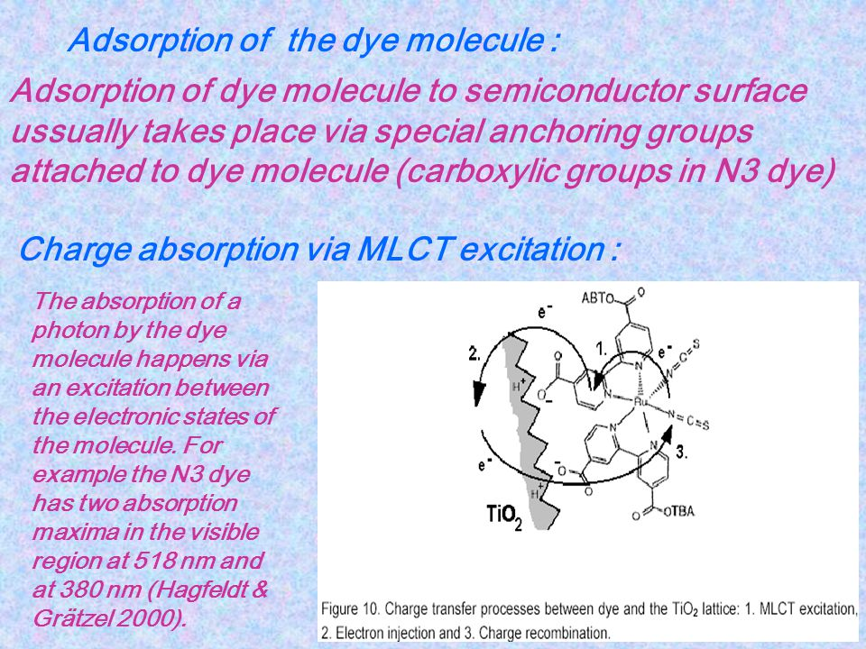 Adsorption of the dye molecule :