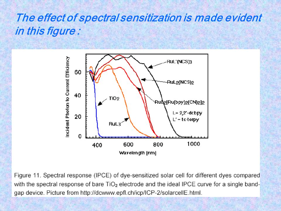 The effect of spectral sensitization is made evident in this figure :