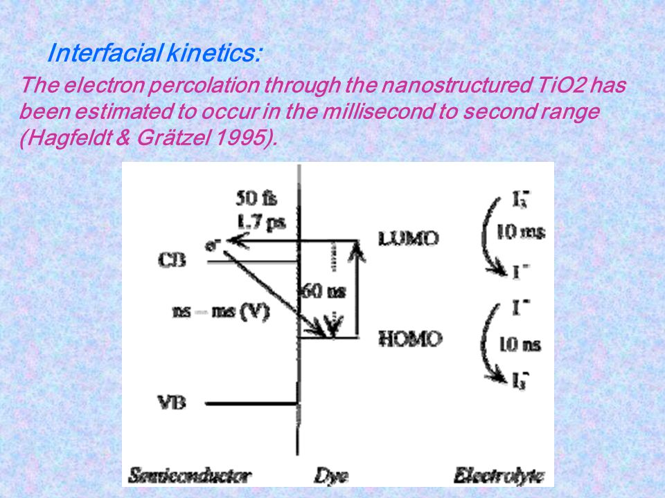 Interfacial kinetics: