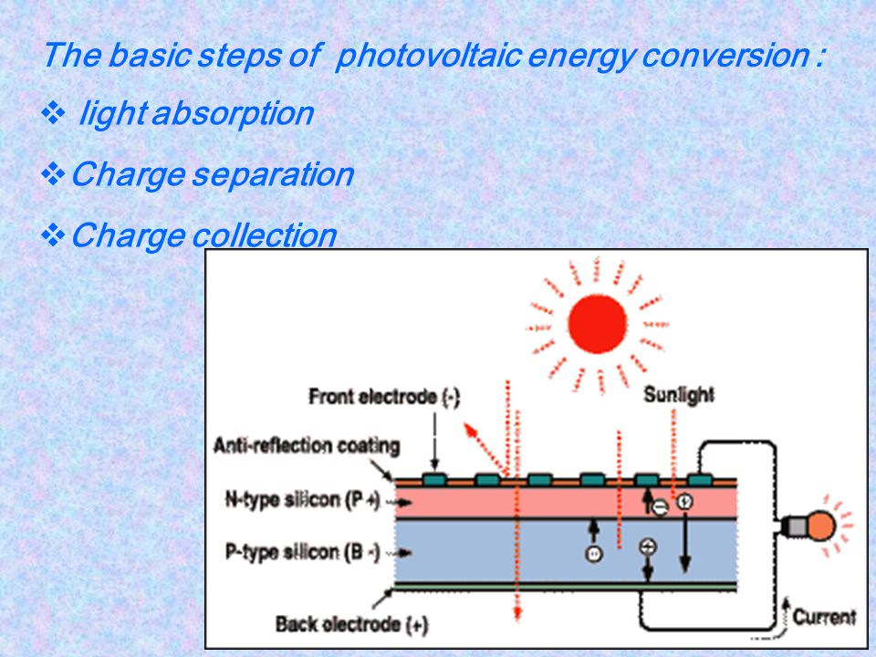 The basic steps of photovoltaic energy conversion :