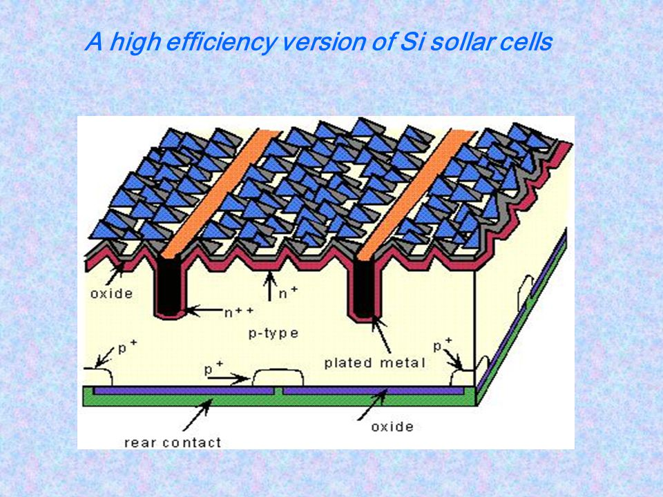 A high efficiency version of Si sollar cells