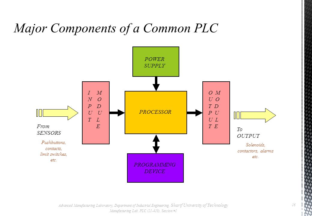 Major Components of a Common PLC
