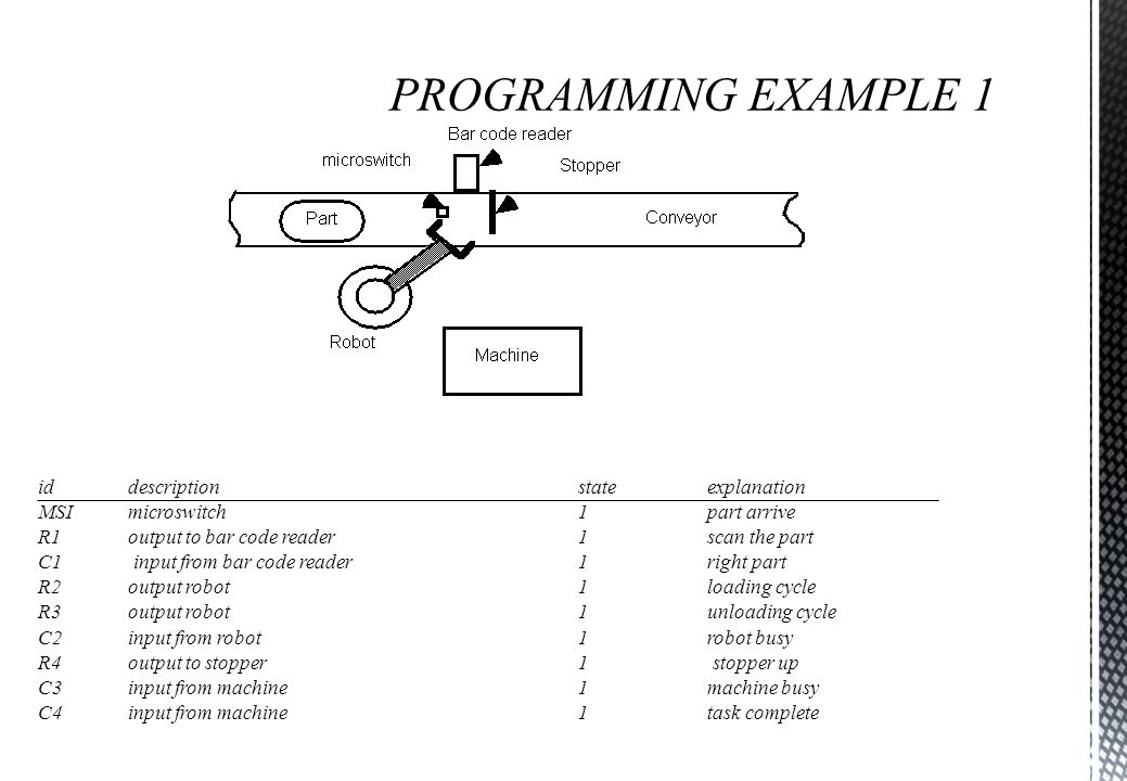 PROGRAMMING EXAMPLE 1 id description state explanation