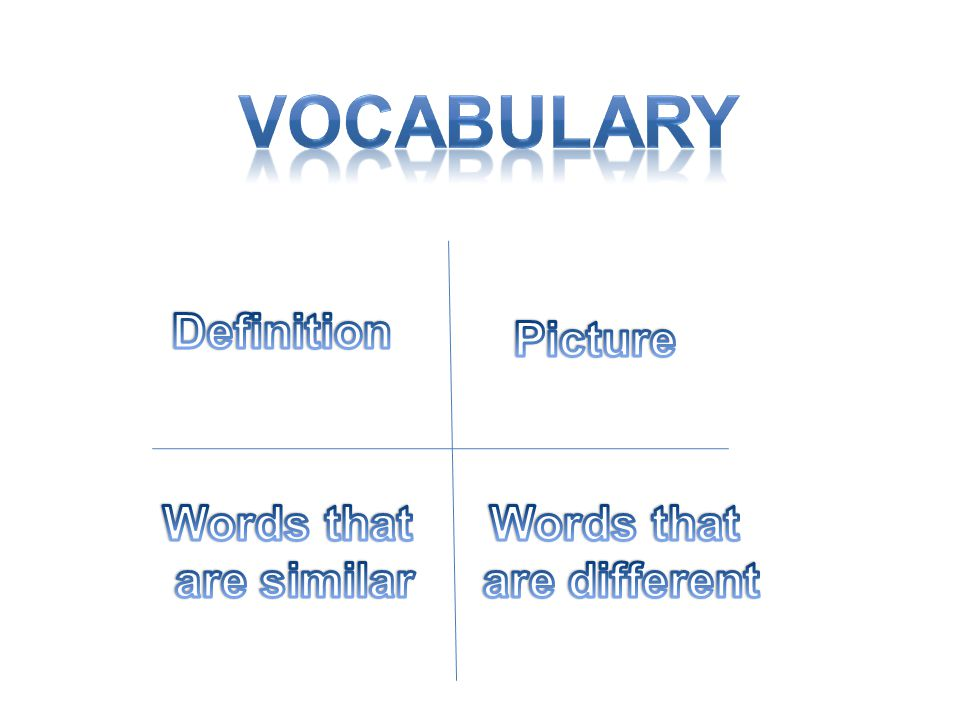 Vocabulary Definition Picture Words that are similar Words that