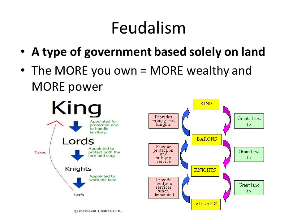 Feudalism A type of government based solely on land