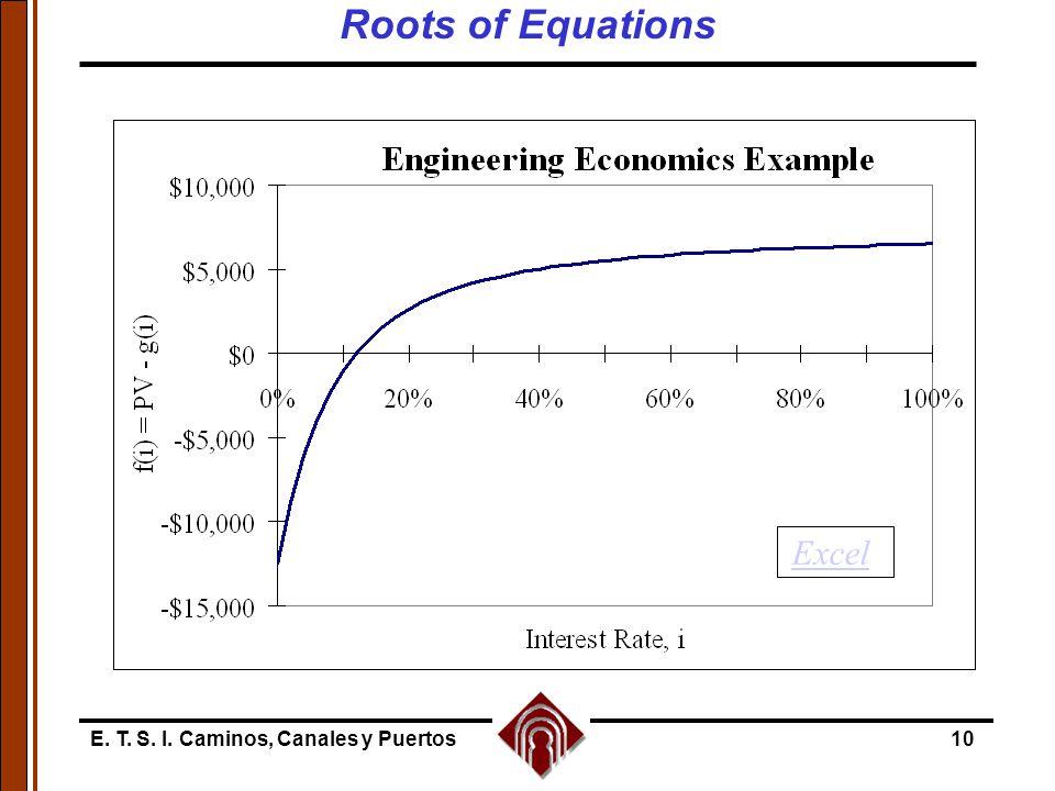 Roots of Equations Excel E. T. S. I. Caminos, Canales y Puertos