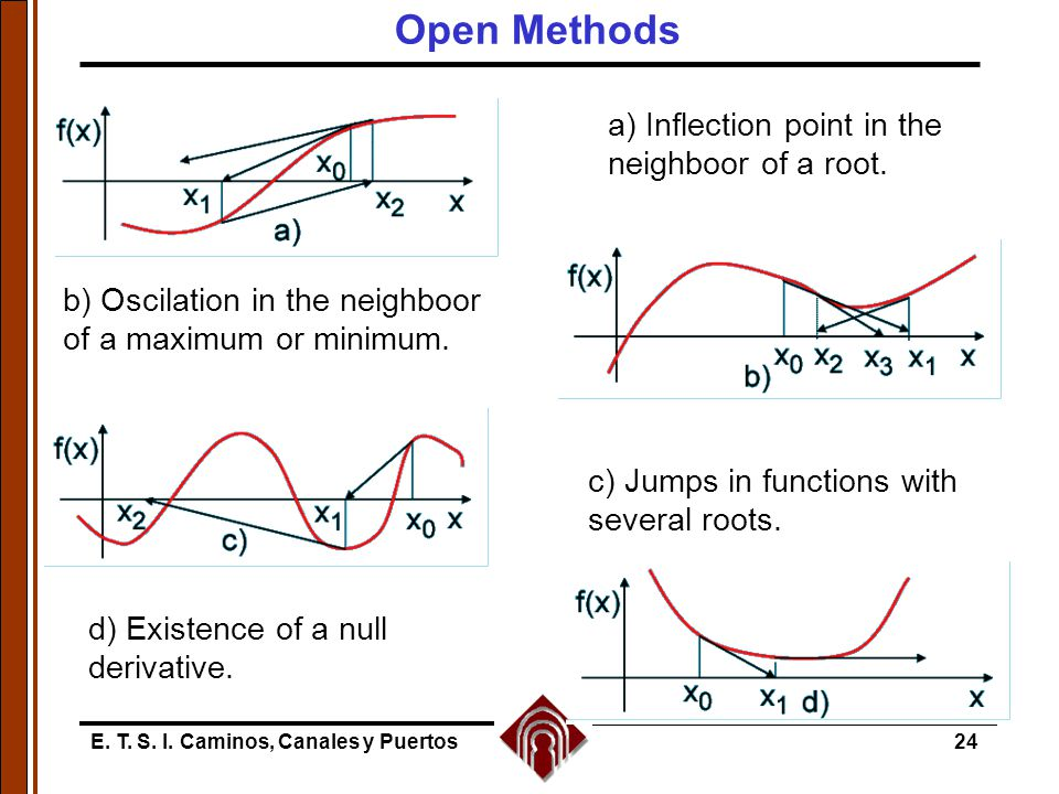 Open Methods a) Inflection point in the neighboor of a root.