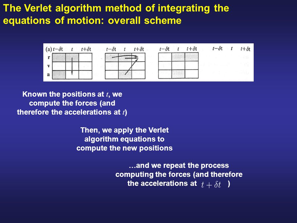 The Verlet algorithm method of integrating the equations of motion: overall scheme