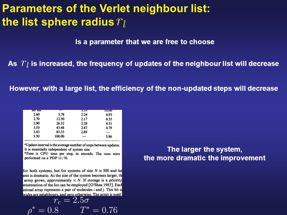 Parameters of the Verlet neighbour list: the list sphere radius