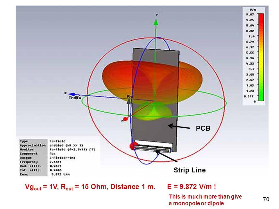 Vgout = 1V, Rout = 15 Ohm, Distance 1 m. E = 9.872 V/m !