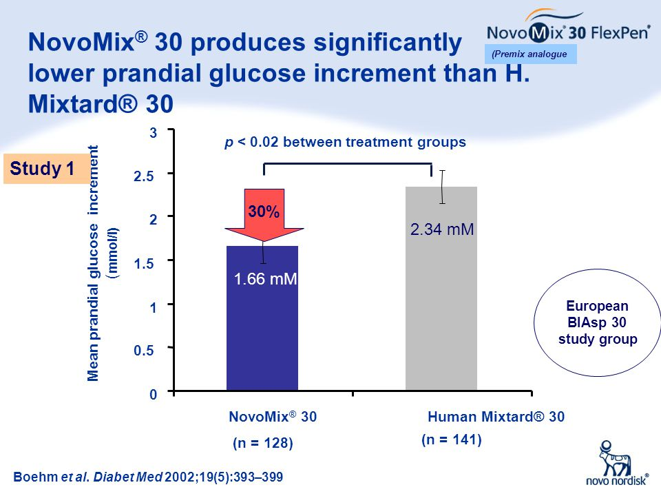 NovoMix® 30 produces significantly lower prandial glucose increment than H. Mixtard® 30
