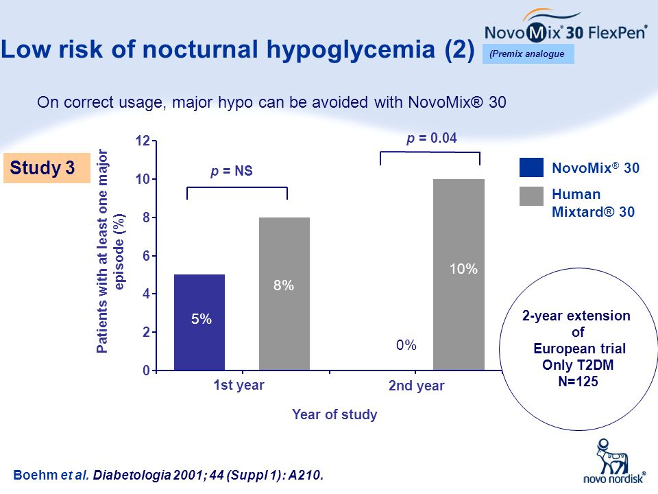 Low risk of nocturnal hypoglycemia (2)