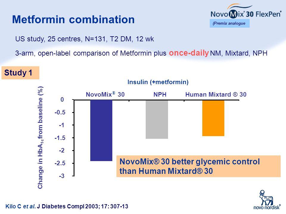 Metformin combination