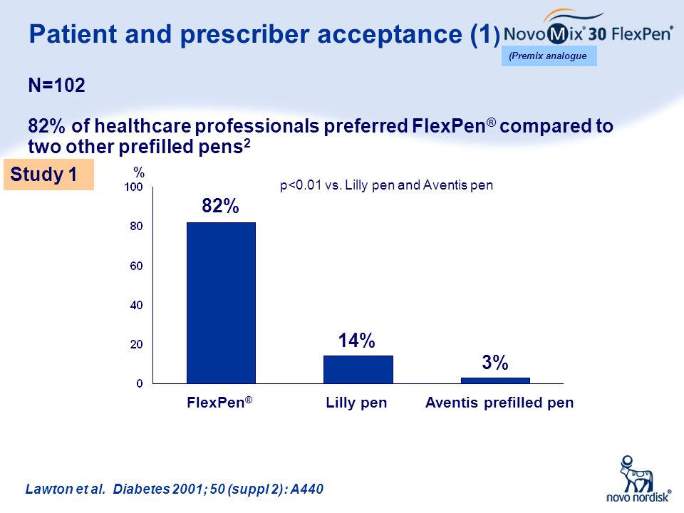 Patient and prescriber acceptance (1)