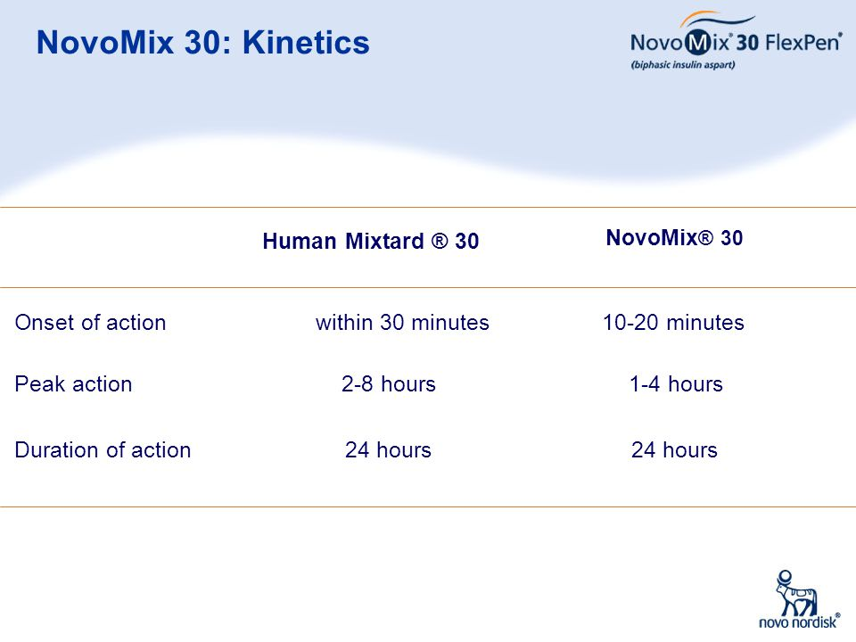 NovoMix 30: Kinetics Human Mixtard ® 30 within 30 minutes 2-8 hours
