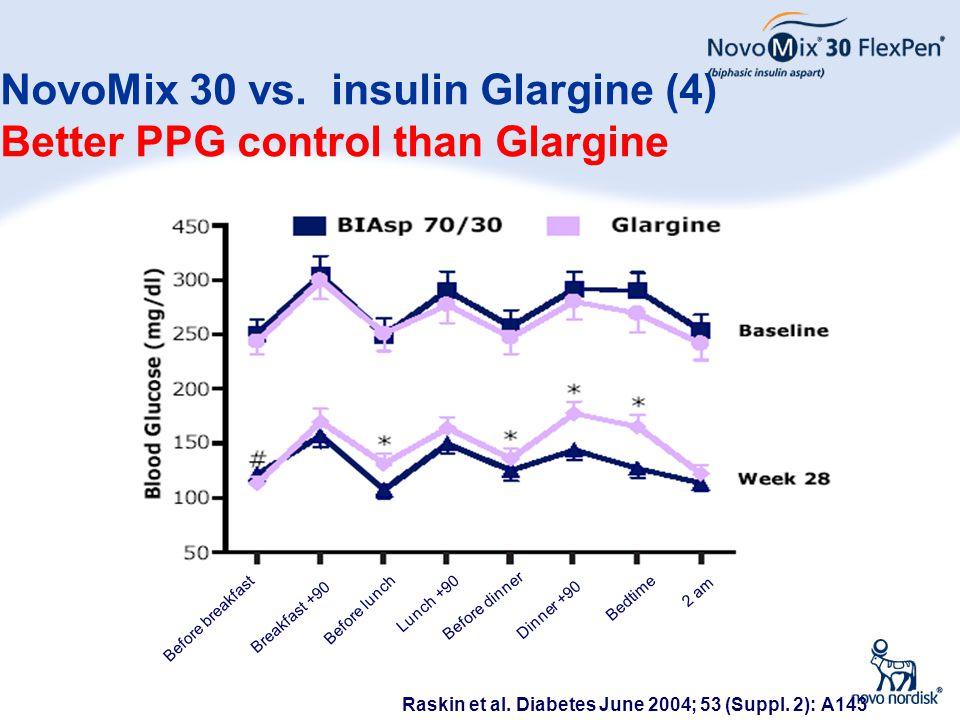 NovoMix 30 vs. insulin Glargine (4) Better PPG control than Glargine