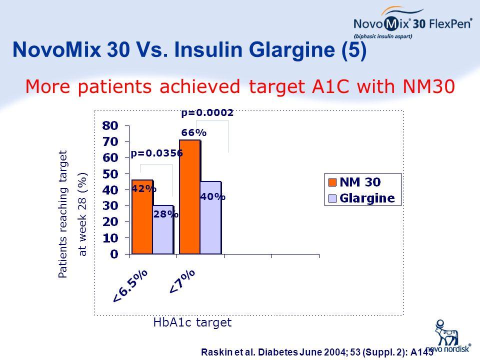 NovoMix 30 Vs. Insulin Glargine (5)