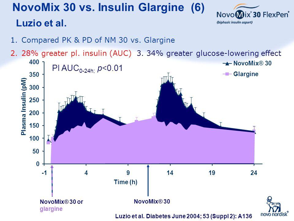 NovoMix 30 vs. Insulin Glargine (6) Luzio et al.