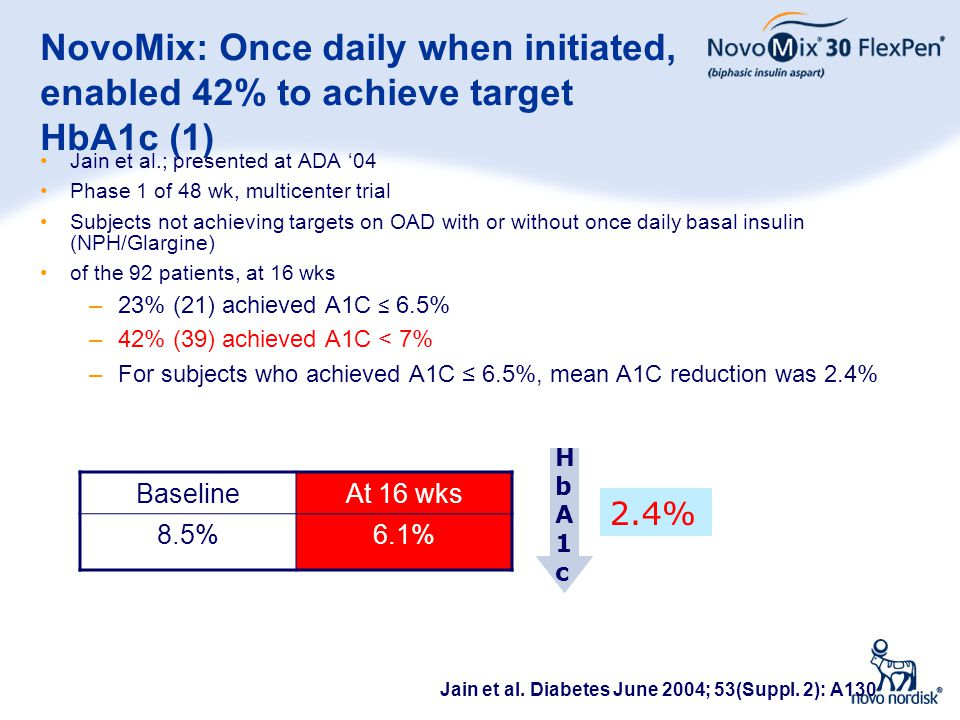 NovoMix: Once daily when initiated, enabled 42% to achieve target HbA1c (1)