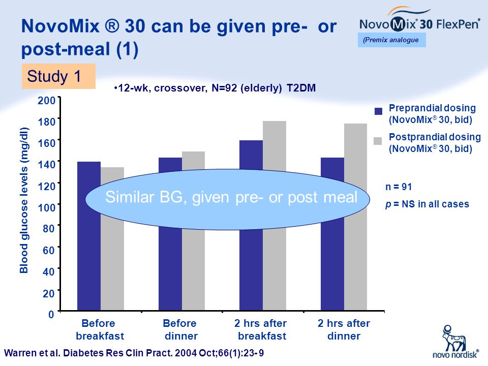 NovoMix ® 30 can be given pre- or post-meal (1)