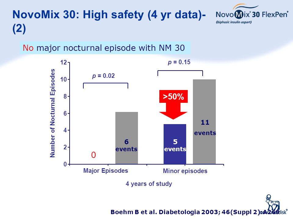 NovoMix 30: High safety (4 yr data)- (2)