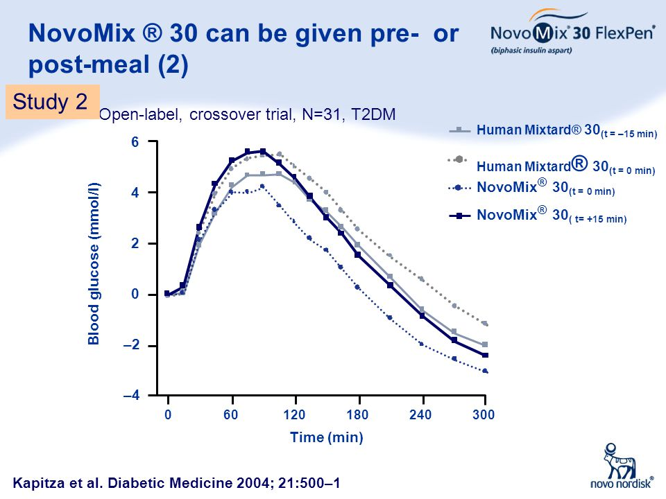 NovoMix ® 30 can be given pre- or post-meal (2)