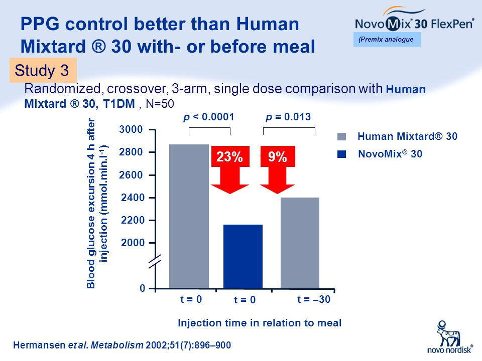 PPG control better than Human Mixtard ® 30 with- or before meal