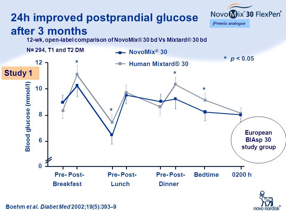 24h improved postprandial glucose after 3 months