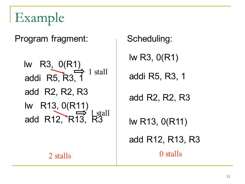 Example Program fragment: lw R3, 0(R1) addi R5, R3, 1 add R2, R2, R3