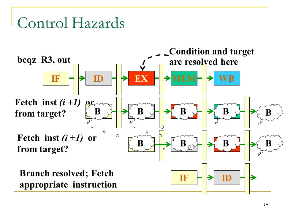 Control Hazards Condition and target are resolved here beqz R3, out IF