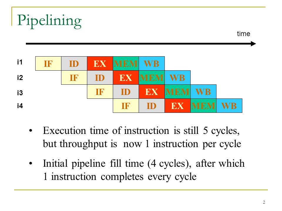 Pipelining time. i1. IF. WB. MEM. EX. ID. i2. IF. WB. MEM. EX. ID. IF. WB. MEM. EX.