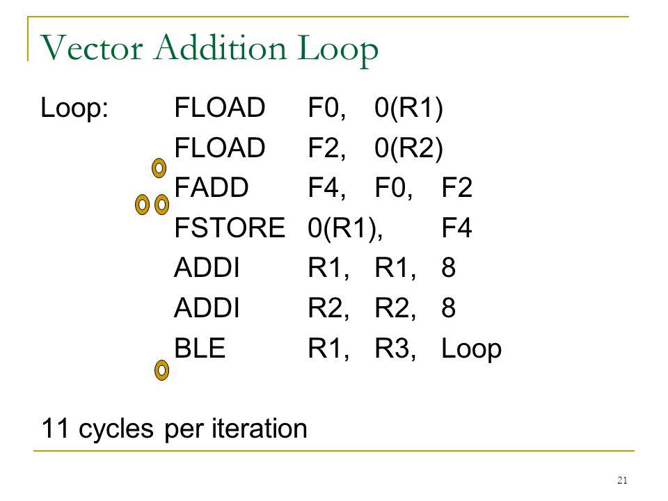 Vector Addition Loop Loop: FLOAD F0, 0(R1) FLOAD F2, 0(R2)