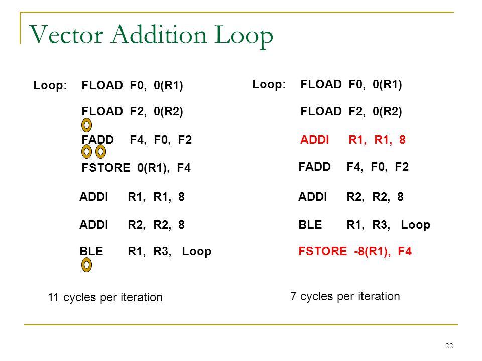 Vector Addition Loop Loop: FLOAD F0, 0(R1) Loop: FLOAD F0, 0(R1)