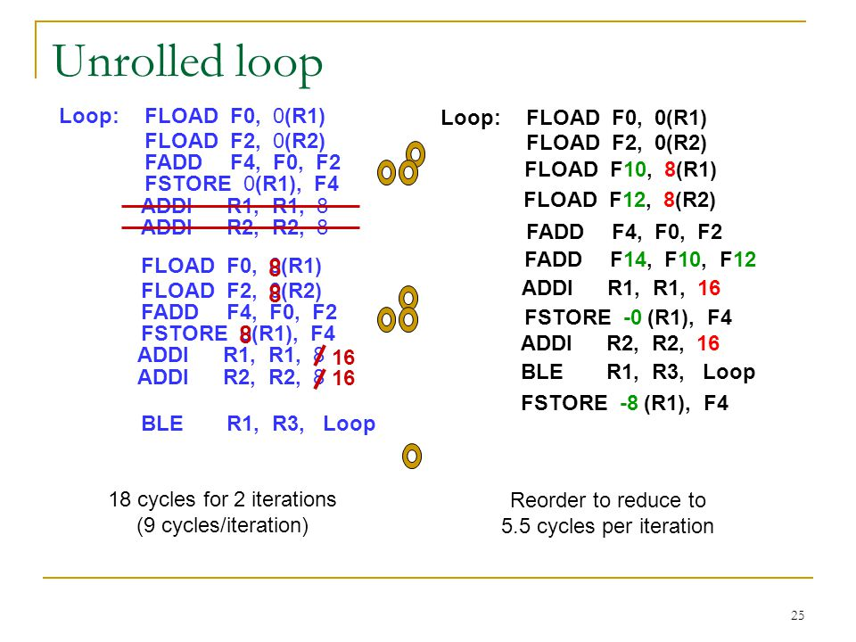 Unrolled loop 8 Loop: FLOAD F0, 0(R1) Loop: FLOAD F0, 0(R1)