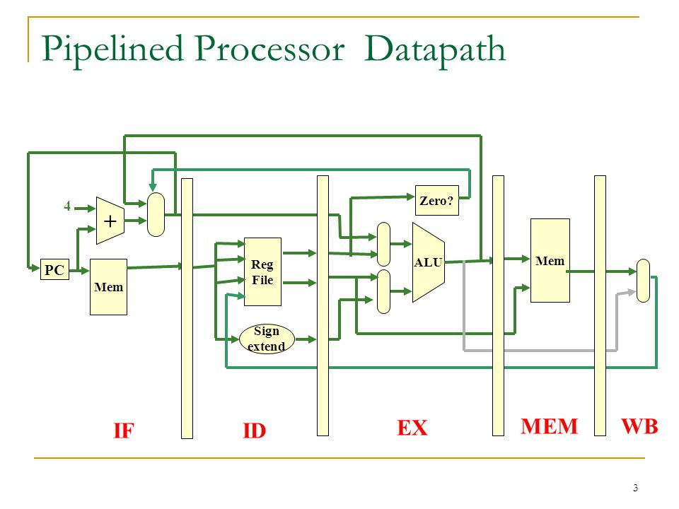 Pipelined Processor Datapath