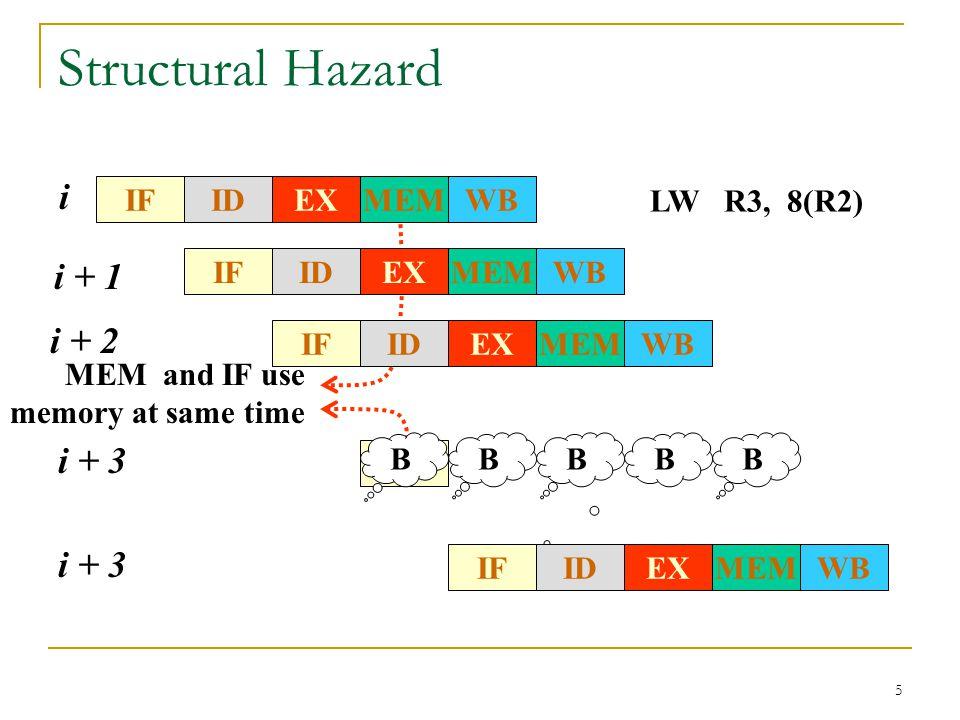 Structural Hazard i i + 1 i + 2 i + 3 i + 3 IF WB MEM EX ID
