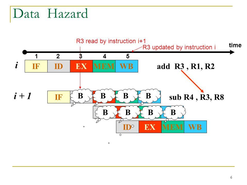 Data Hazard i i + 1 IF WB MEM EX ID add R3 , R1, R2 IF WB MEM EX ID