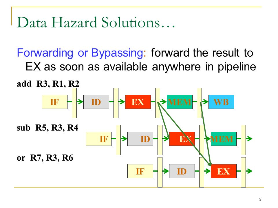 Data Hazard Solutions…