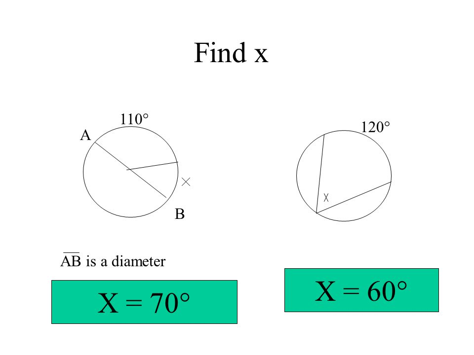 Find x 110° 120° A B AB is a diameter X = 60° X = 70°