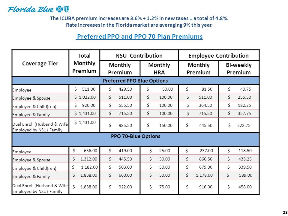 Employee Contribution Preferred PPO Blue Options