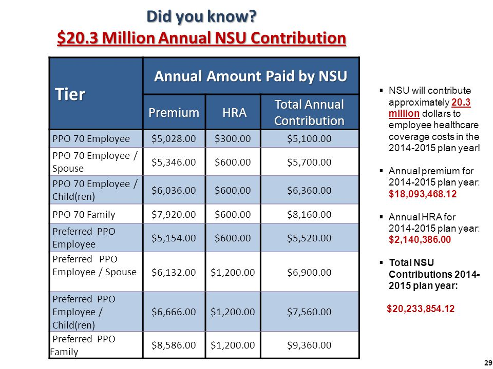 Did you know $20.3 Million Annual NSU Contribution