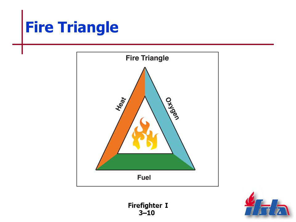 Fire Tetrahedron Firefighter I
