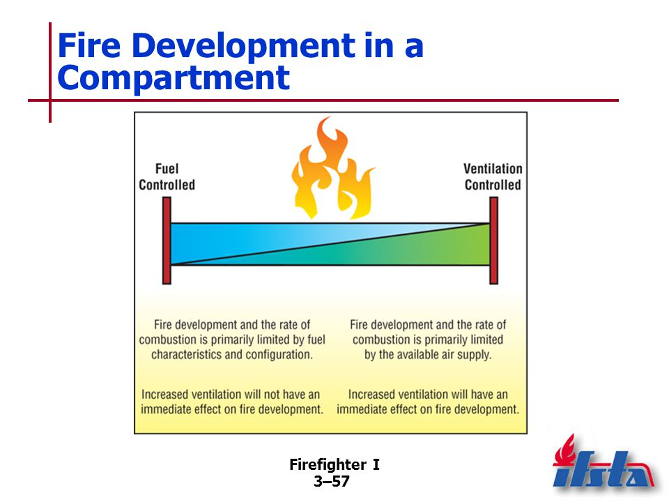 Incipient Stage Ignition — Point when the three elements of the fire triangle come together and combustion occurs.