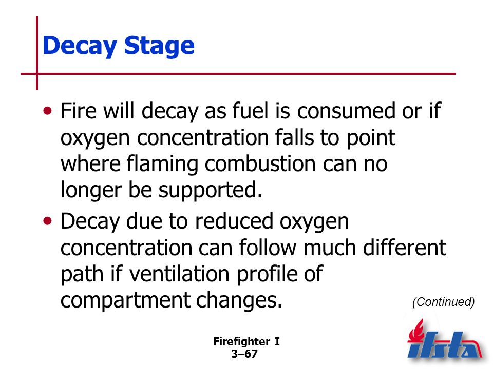 Decay Stage Consumption of fuel Limited ventilation Backdraft