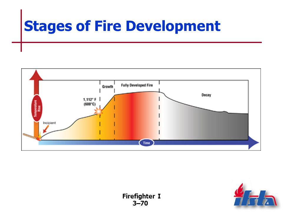 Fuel Type Impacts both amount of heat released and time over which combustion occurs.