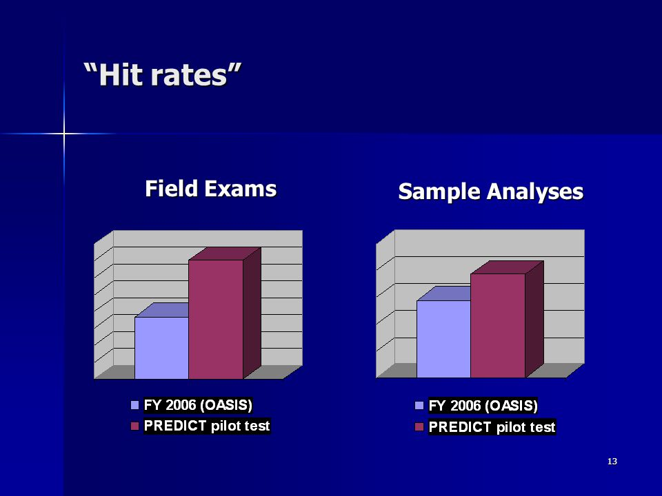 Hit rates Field Exams Sample Analyses