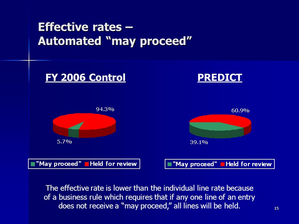 Effective rates – Automated may proceed