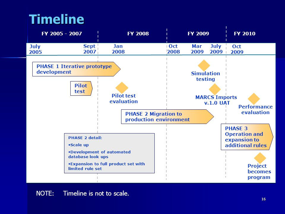 Timeline NOTE: Timeline is not to scale. FY 2005 - 2007 FY 2008